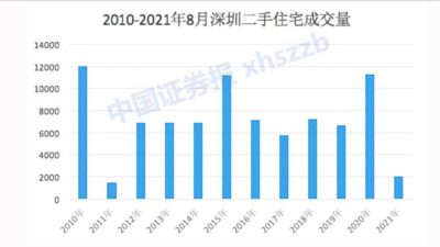 Shenzhen's Pre-owned House Transaction Volume Hits a 10-Year Low
